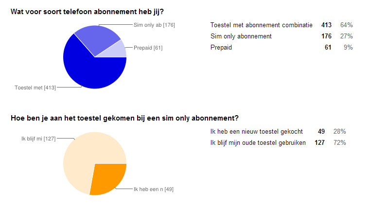 grafiek sim only onderzoek